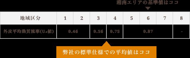 弊社の「外⽪平均熱貫流率」平均値 0.60W/m2K