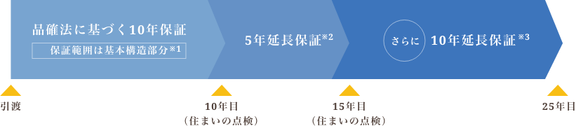 田辺工務店の25年長期瑕疵保証