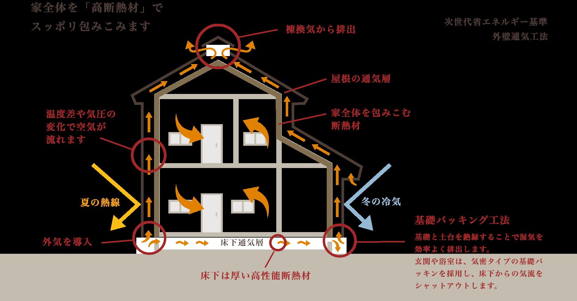 外壁通気工法について